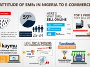 Infographic Attitude of SMEs in Nigeria