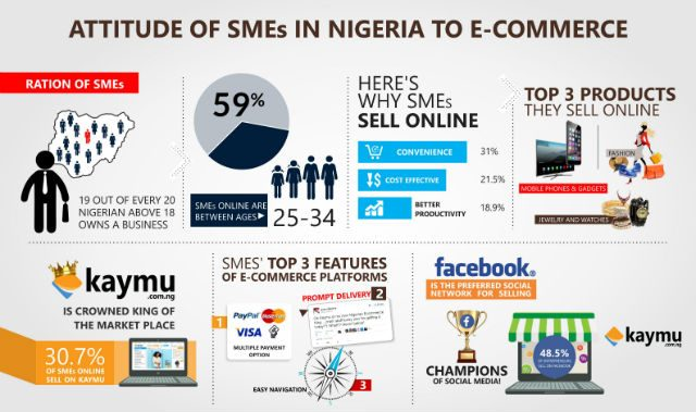 Infographic: Attitude of SMEs in Nigeria released by Kaymu Nigeria