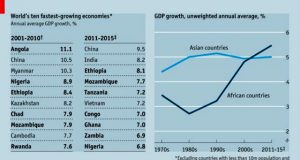African Economy Growth