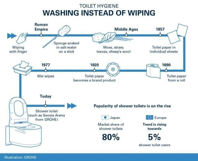 GROHE Infographic - Toilet Paper Day
