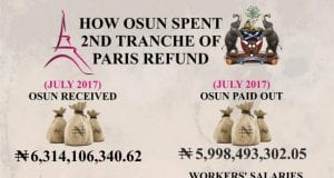 Infographic on How Osun State Spent 2nd Tranch of Paris Refund