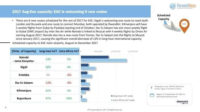 Infographic - Access 'Scheduled capacity to EAC main airports, August to December 2017'
