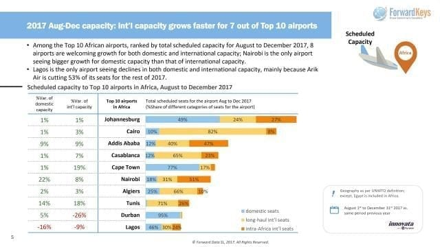 Infographic - Access 'Scheduled capacity to Top 10 airports in Africa, August to December 2017'