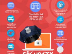 Infographic of Security Situation in Osun State