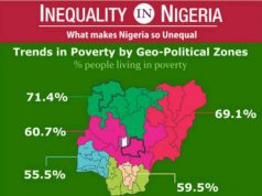 Trends in Poverty by Nigerian Geo-Political Zones