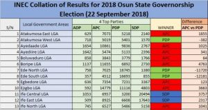 Osun State 2018 Governorship Election Results as announced by INEC