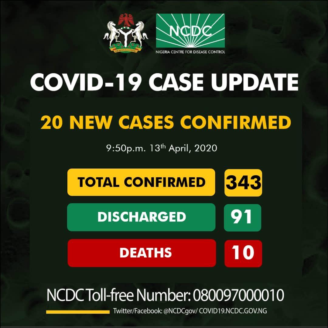 NCDC COVID-19 Coronavirus Case Update in Nigeria as at 13th April 2020