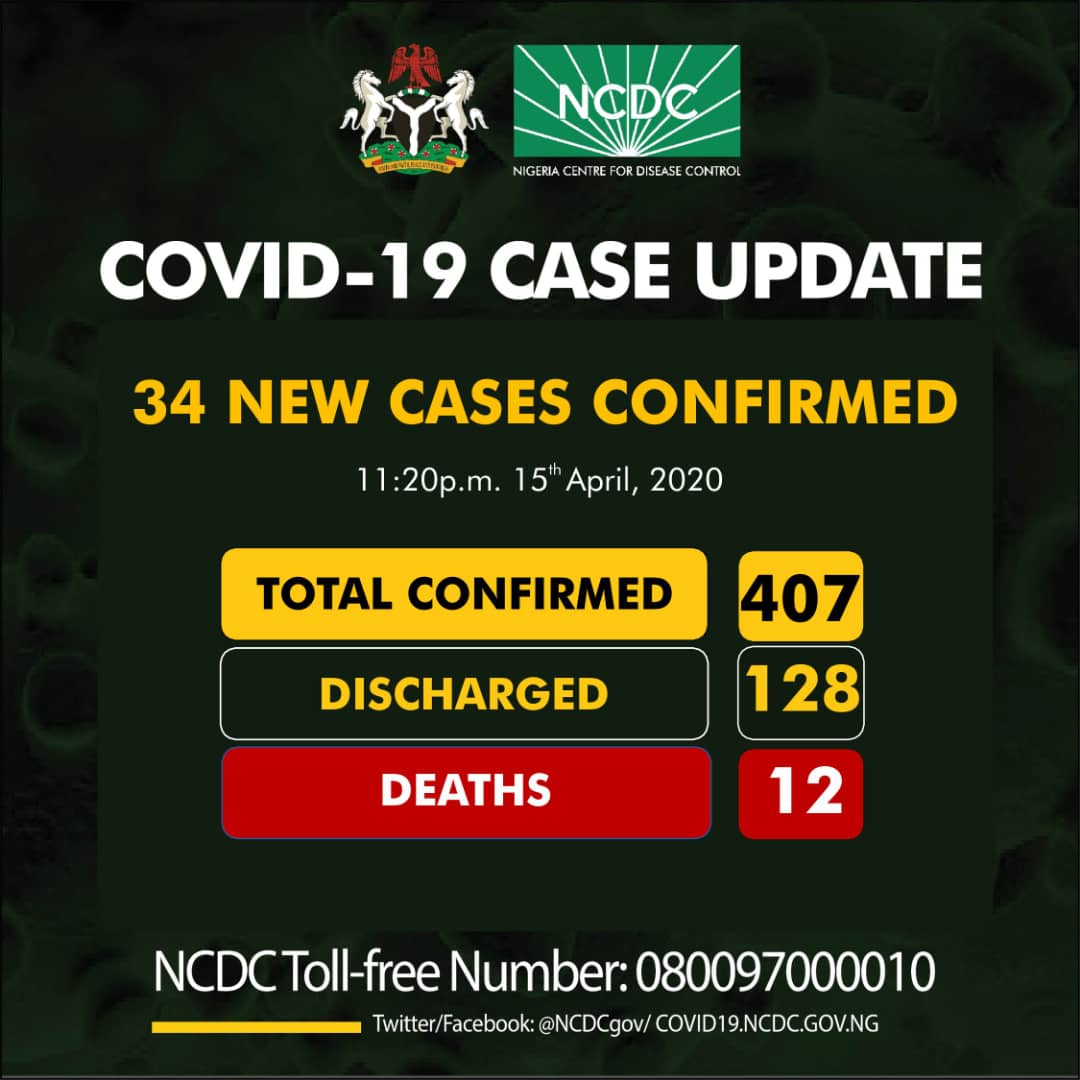 NCDC COVID-19 Coronavirus Case Update in Nigeria as at 15th April 2020