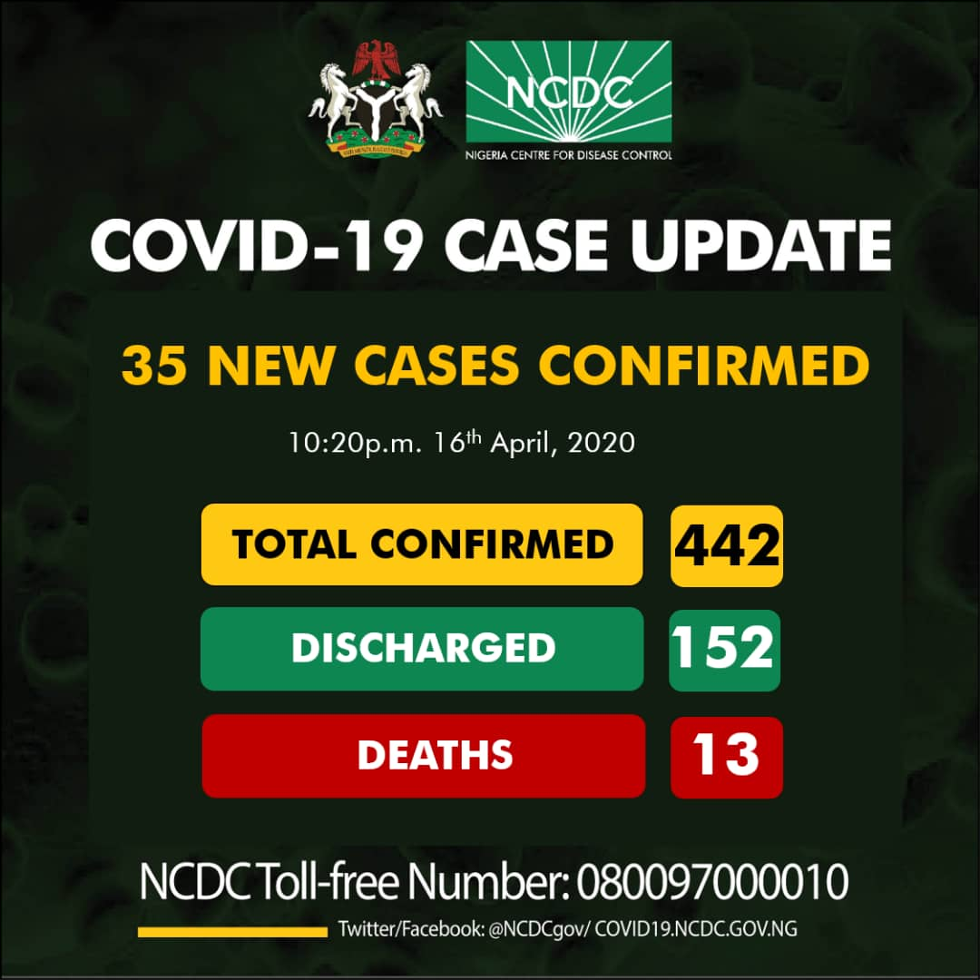 NCDC COVID-19 Coronavirus Case Update in Nigeria as at 16th April 2020