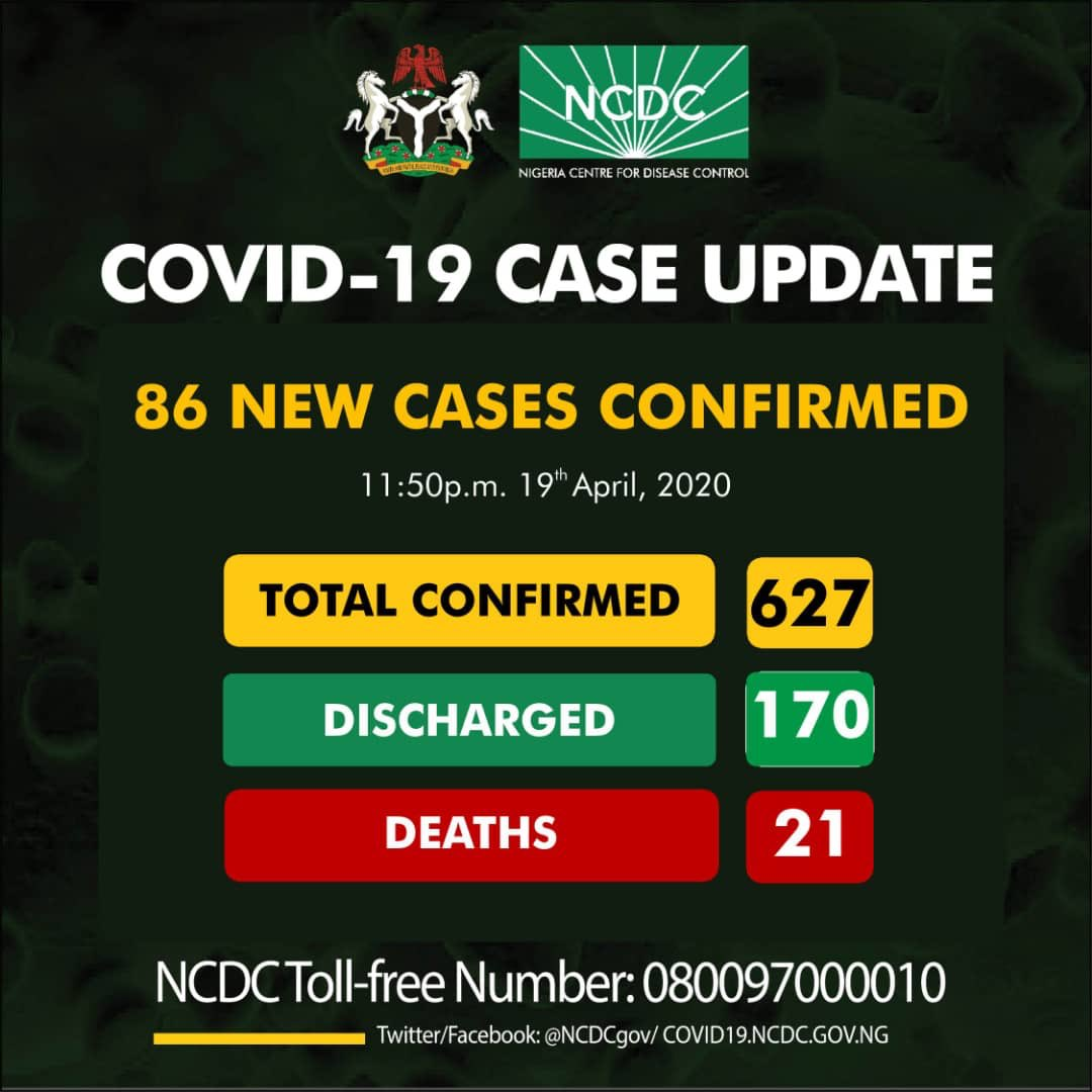 NCDC COVID-19 Coronavirus Case Update in Nigeria as at 19th April 2020