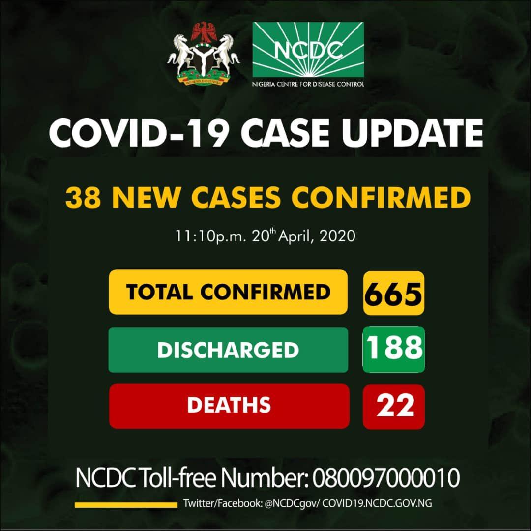 NCDC COVID-19 Coronavirus Case Update in Nigeria as at 20th April 2020