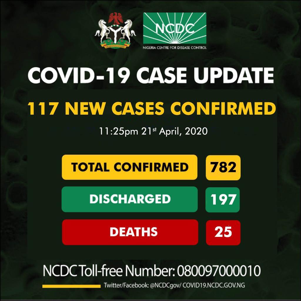 NCDC COVID-19 Coronavirus Case Update in Nigeria as at 21st April 2020