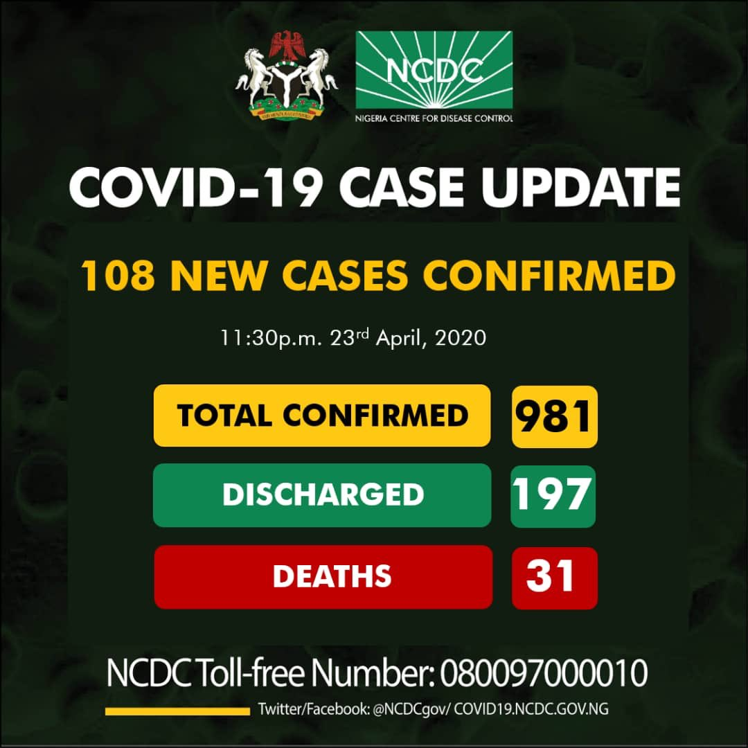 NCDC COVID-19 Coronavirus Case Update in Nigeria as at 23rd April 2020