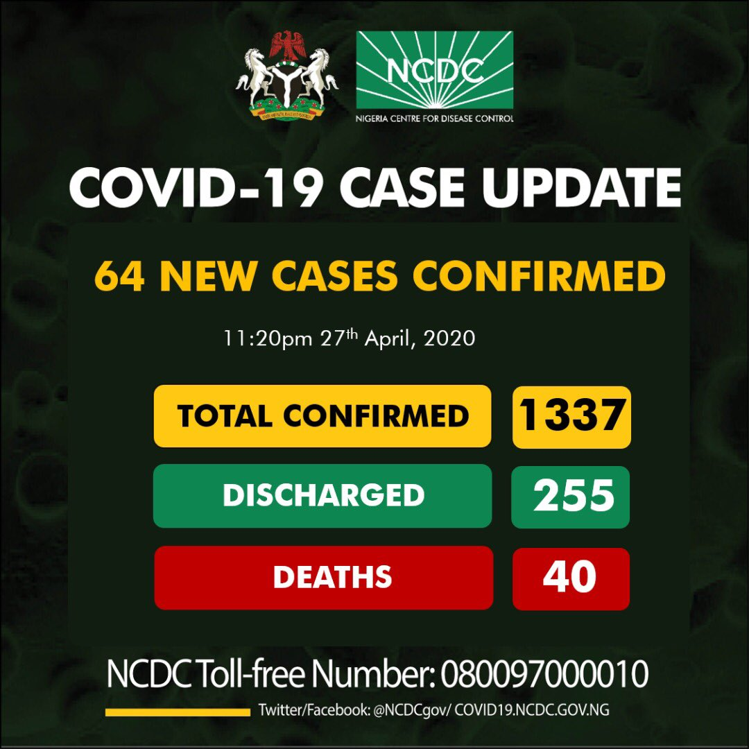 Nigeria COVID-19 Coronavirus Update - 64 new cases confirmed, total now 1337 as at 27th April