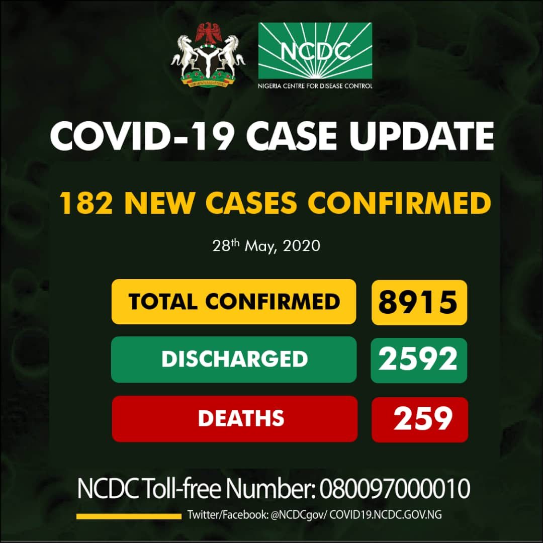 Nigeria COVID-19 Case Update – 182 New Cases confirmed, 259 Deaths and 8915 Total Cases as of 28th May 2020