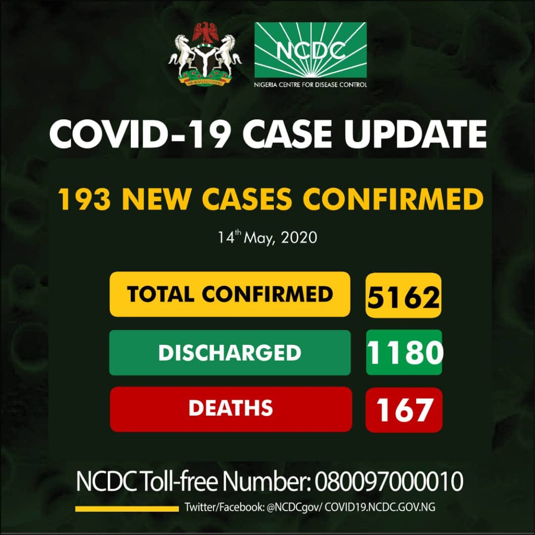 Nigeria COVID-19 Case Update – 193 New Cases confirmed, 167 Deaths and 5162 Total Cases as at 14th May