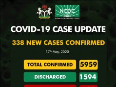 Nigeria COVID - 19 Case Update – 226 New Cases confirmed, 192 Deaths and 6401 Total Cases as at 19th May
