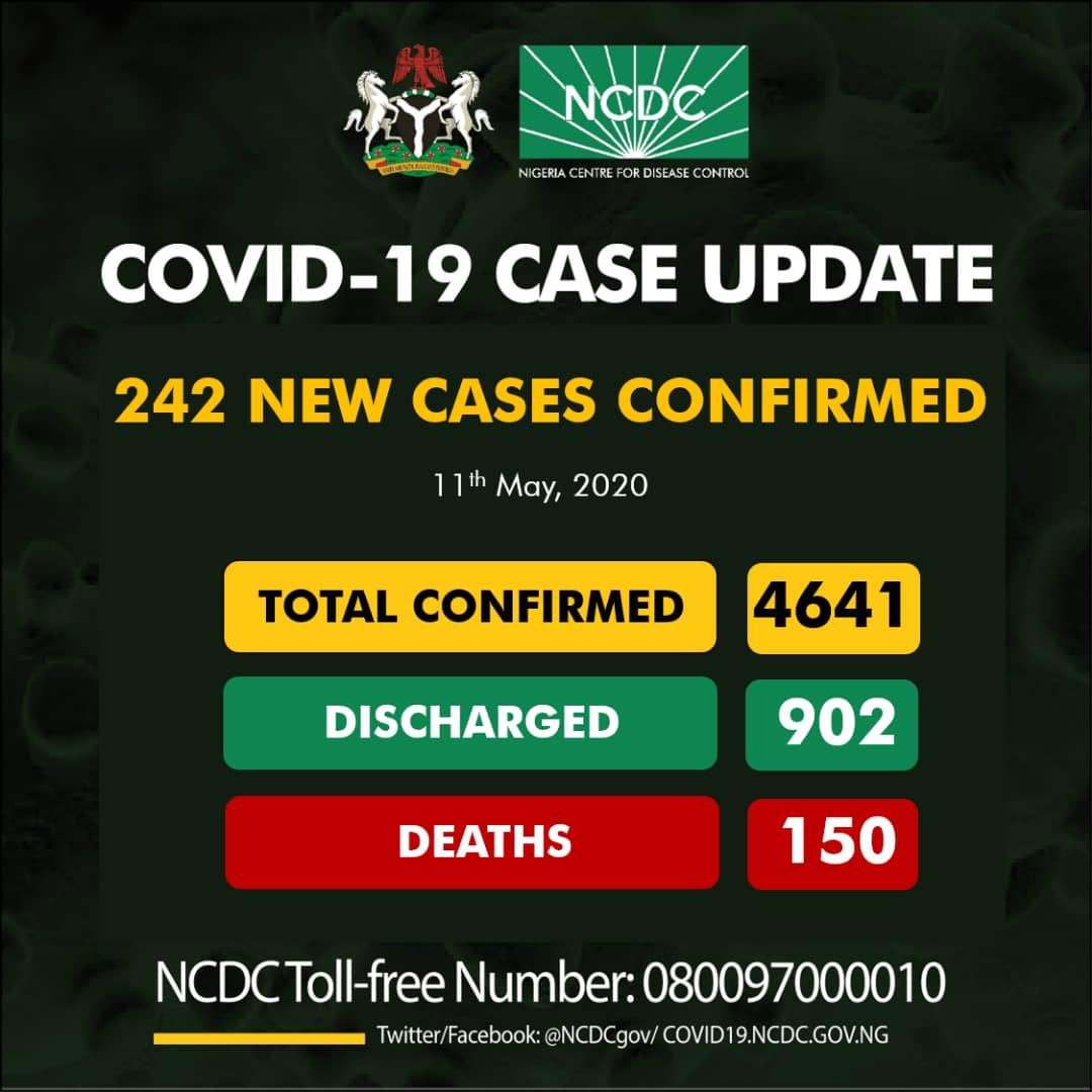 Nigeria COVID-19 Case Update – 242 New Cases confirmed, 150 Deaths and 4641 Total Cases as at 11th May