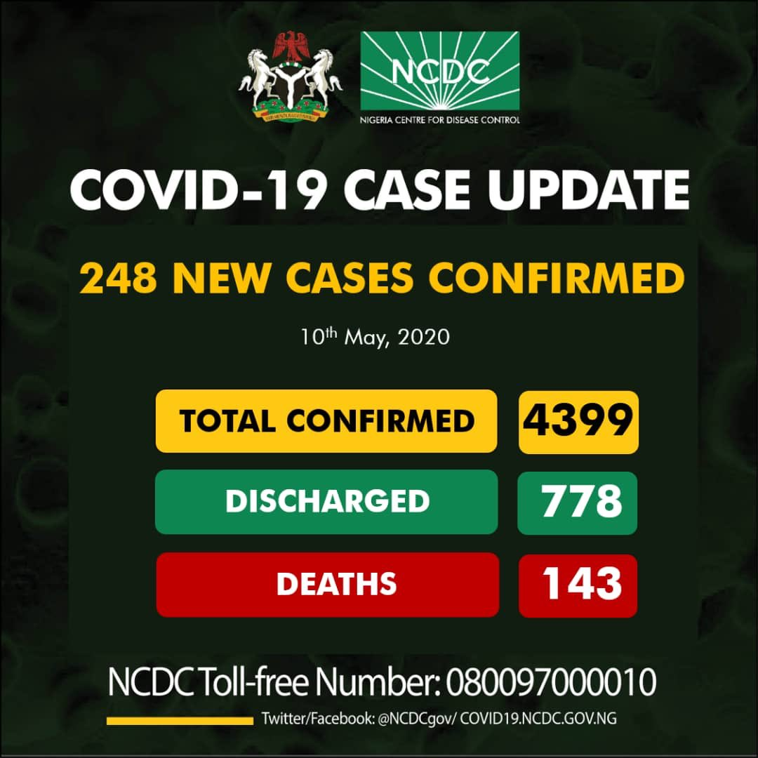 Nigeria COVID-19 Case Update – 248 New Cases confirmed, 143 Deaths and 4399 Total Cases as at 10th May