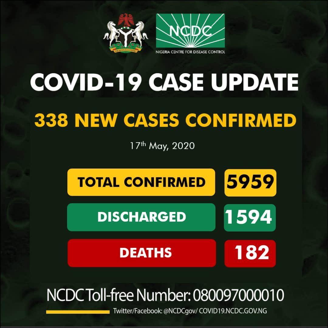 Nigeria COVID-19 Case Update – 338 New Cases confirmed, 182 Deaths and 5959 Total Cases as at 17th May