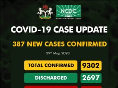Nigeria COVID-19 Case Update – 387 New Cases confirmed, 261 Deaths and 9302 Total Cases as of 29th May 2020
