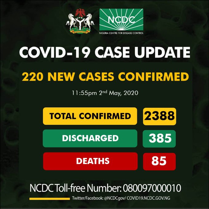 Nigeria COVID-19 Case Update - 220 New Cases confirmed, 85 Deaths and 2388 Total Cases as at 2nd May