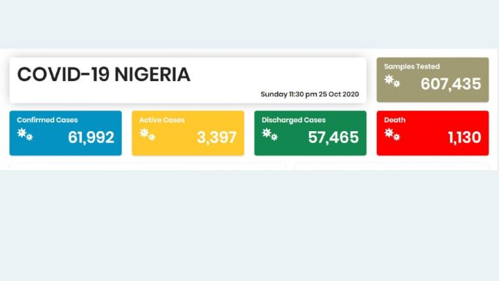 Nigeria COVID-19 Coronavirus Case Update as of 25th October 2020