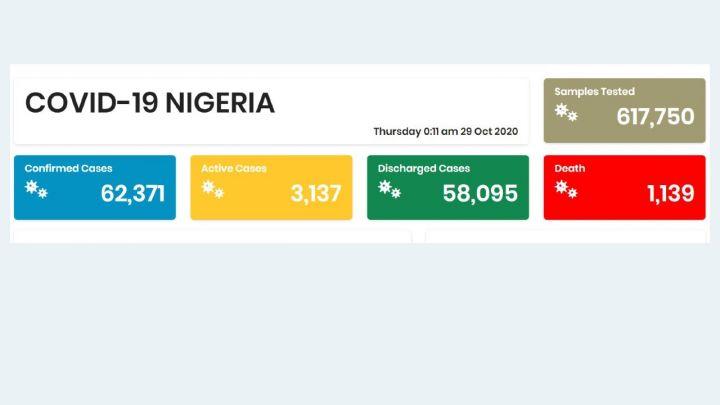 Nigeria COVID-19 Coronavirus Case Update as of 28th October 2020