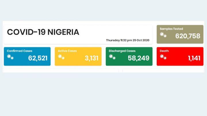 Nigeria COVID-19 Coronavirus Case Update as of 29th October 2020