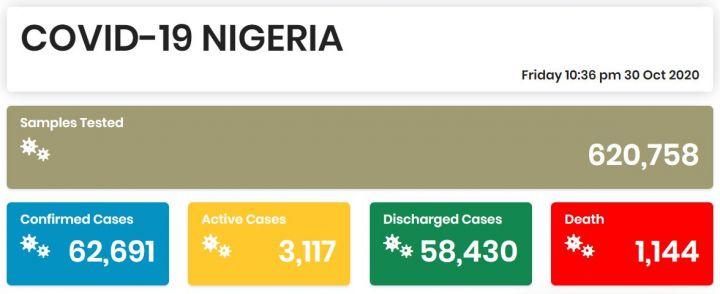Nigeria COVID-19 Coronavirus Case Update as of 30th October 2020