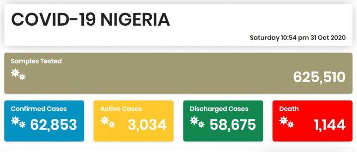 Nigeria COVID-19 Coronavirus Case Update as of 31st October 2020