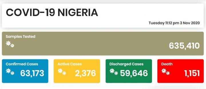 Nigeria COVID-19 Coronavirus Case Update as of 3rd November 2020
