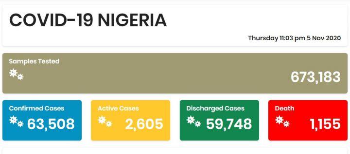 Nigeria COVID-19 Coronavirus Case Update as of 5th November 2020
